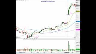 How To Trade Around Earnings Reports With Maximum Profits And Low Risk - $LNKD video