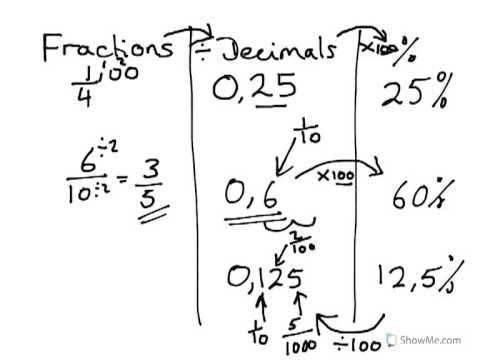 Year 7, 8,9 Fractions to Decimal to percentage conversions