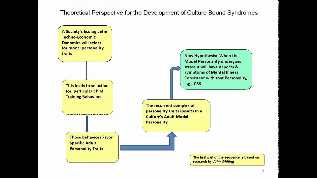 abnormal psychology and culture bound syndromes This paper describes prominent culture-bound syndromes (cbs) in malaysia   in psychological disorders specific to a culture or geographical location   abnormal emotions affect the functions of the ch'i—anger makes the ch'i rise joy .