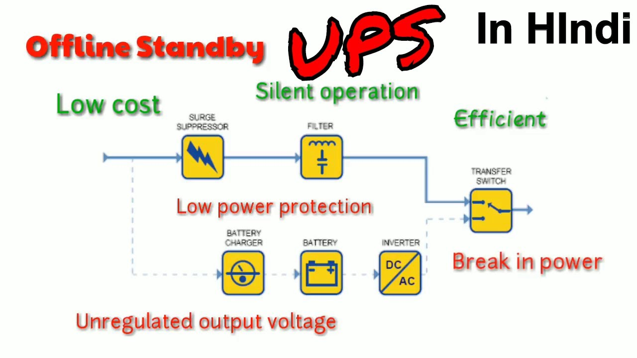 Ups And Its Types Explained In Hindi Youtube Apc Battery Backup Wiring Diagram Simply Electrical