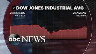 Dow plunged 1,800 points over concerns of a second wave of coronavirus l ABC News