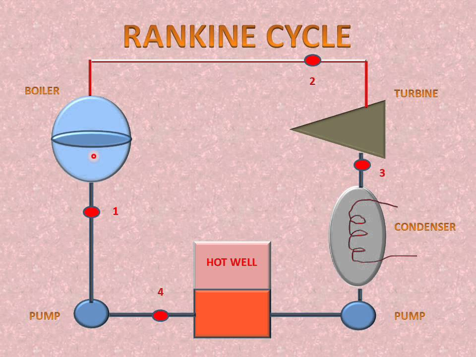 LEARN AND GROW !! RANKINE CYCLE (P-V & T-S DIAGRAM EASY EXPLAIN ...