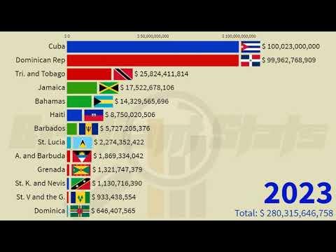 Caribbean GDP Nominal Comparison: 1960 - 2026 | Cuba, Jamaica, Dominican Republic, Haiti