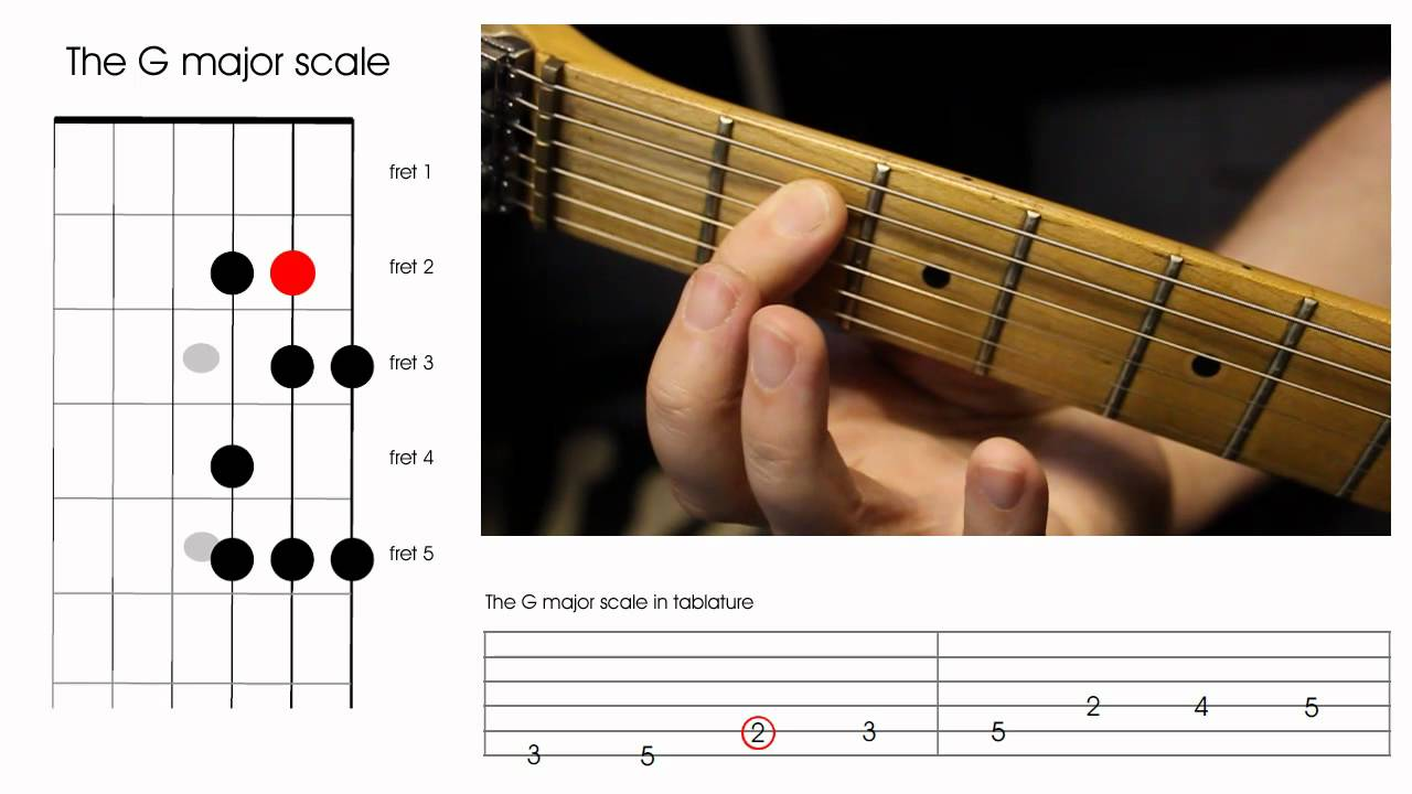 Left Handed Guitar Lesson How To Play The G Major Scale Youtube