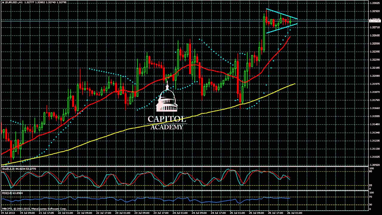 Analyse Technique EUR/USD - Mercredi le 10 avril