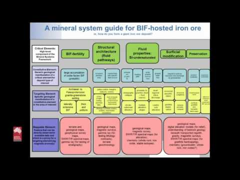 BIF-hosted iron pre from a mineral systems perspective