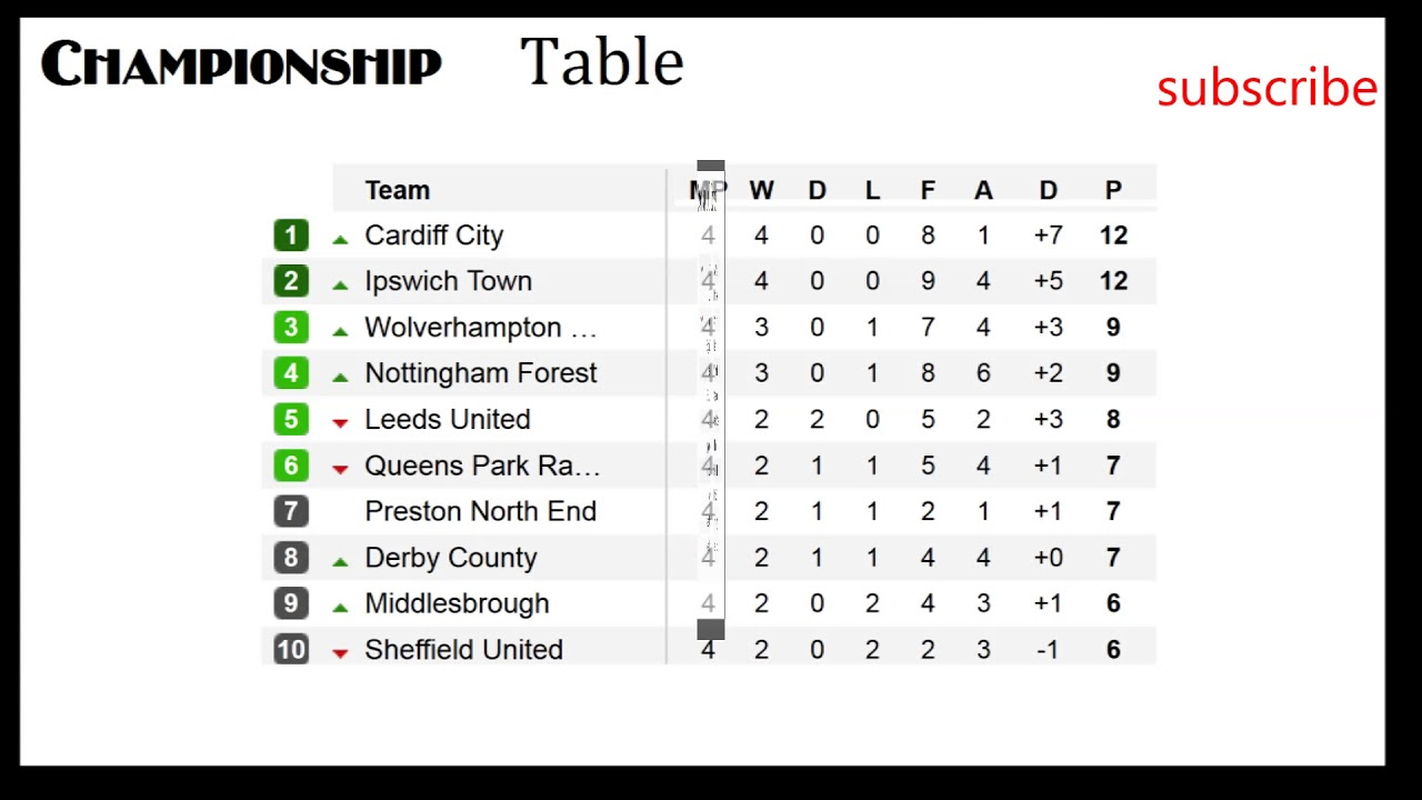Show Championship Table