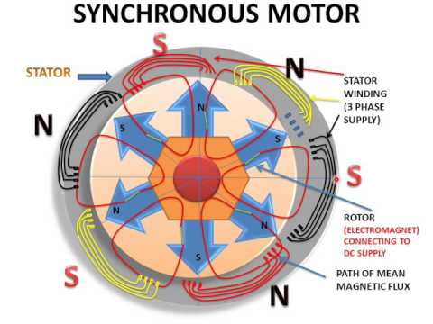 LEARN AND GROW !! WORKING OF SYNCHRONOUS MOTOR !