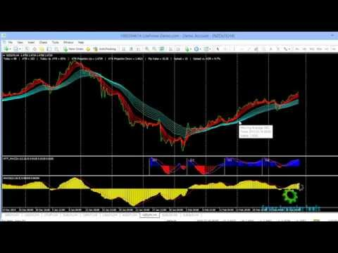 Currency strength and weakness vid 1