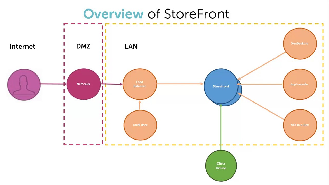 001 Overview of Citrix StoreFront
