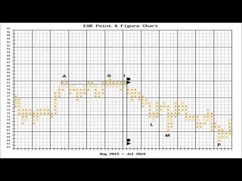 Wyckoff Upthrust - Wyckoff Trading Method