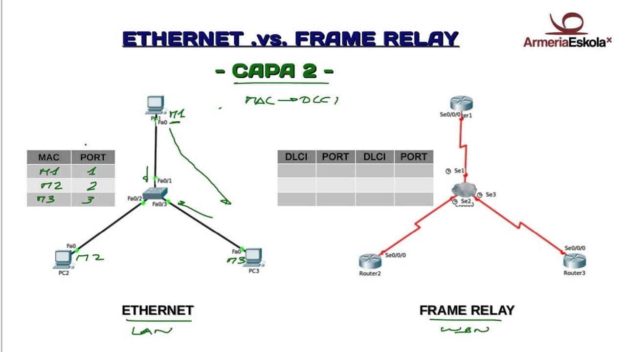 Laboratorio de Redes: Frame Relay (1 de 3) - Nociones básicas y ...