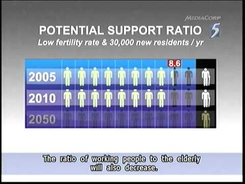 Low fertility rate, no in-migration will lead to S'pore's population decline - 07Sep2011