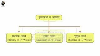 Standard 9, Mind Map revision for Geography chapter 02,Marathi Medium, Maharashtra Board