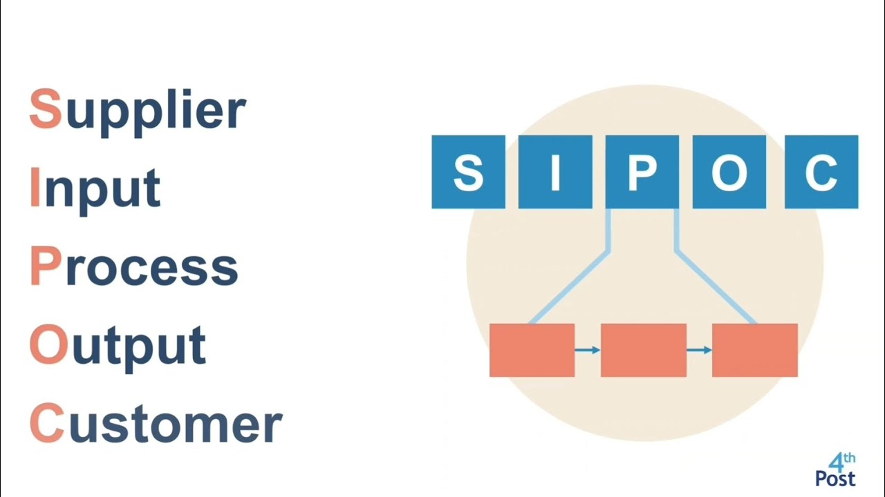 SIPOC Diagram explained (with example)
