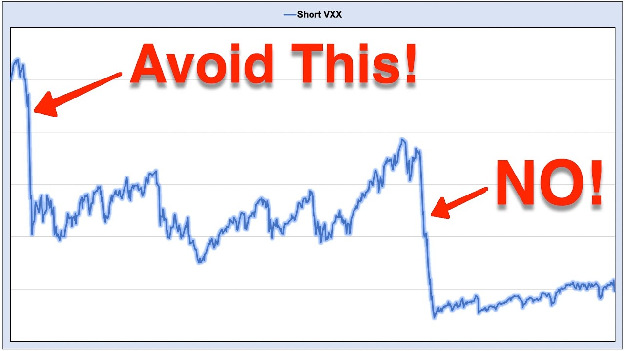 "Video #147)  How to avoid ""most"" Volatility Spikes  -  VXX / UVXY"