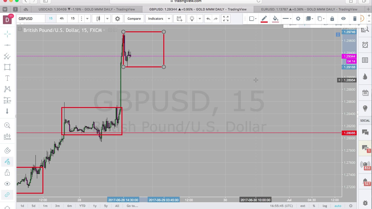 Zone Hopping In Forex No Consolidation No Market Youtube