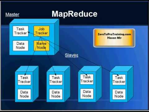 Hadoop Tutorial 3 - History Behind Creation of Hadoop (Google, Yahoo, and Apache)