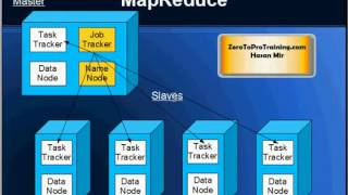 Hadoop Tutorial 3 - History Behind Creation of Hadoop (Google, Yahoo, and Apache)