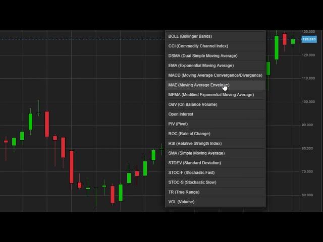 Chart Studies in ELANA Global Trader