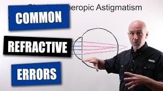 Common Refractive Errors Of The Human Eye