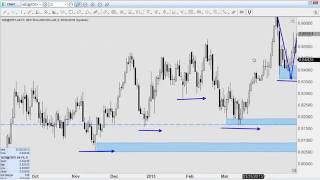 FOREX  Trend Following System Anyone Can Learn