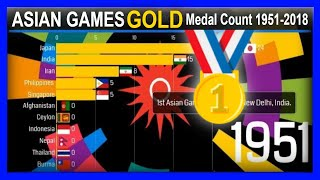 ASIAN GAMES GOLD Medal Count (1951-2018) | ALL-TIME Asian Games GOLD Medal Tally per Country | ASIAD