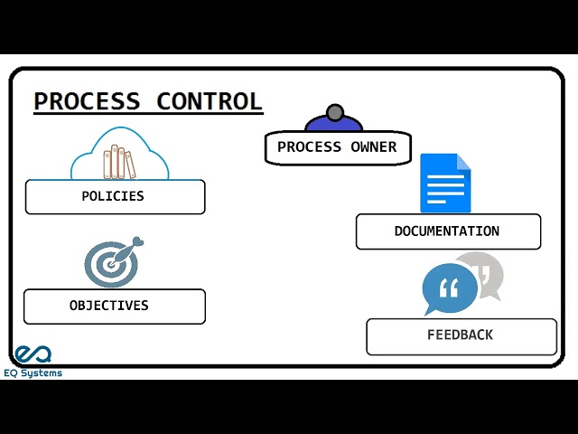 What is process model ? - eQSystms(ITIL, PRINCE2, COBIT, ASM, Cloud Computing and DevOps)