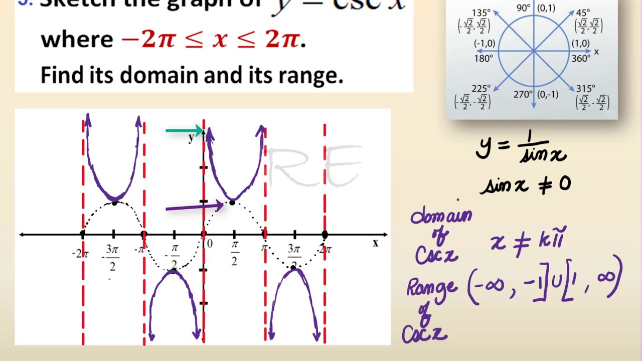 graph of y=csc(x) - YouTube