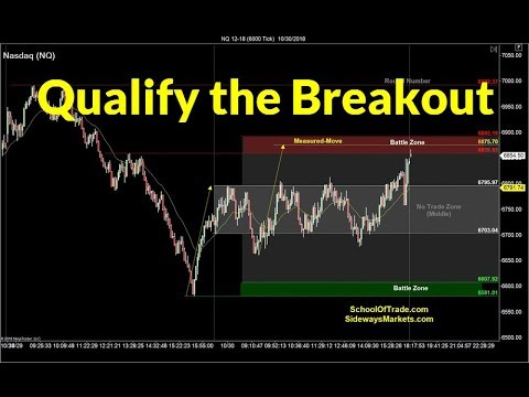 How to Qualify a Breakout | Crude Oil, Emini, Nasdaq, Gold & Euro