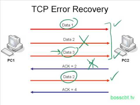 8.TCP Error Recovery  Ordered Data