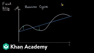 Automatic stabilizers | National income and price determination | AP Macroeconomics | Khan Academy