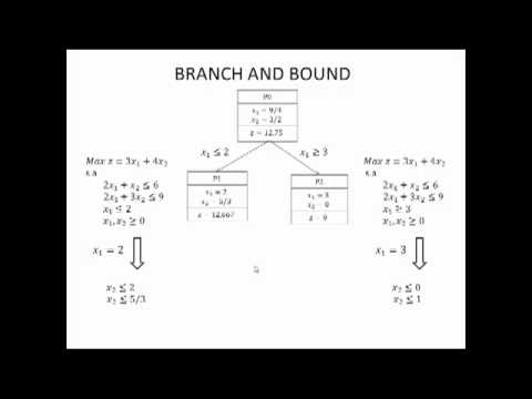 the assignment problem branch and bound