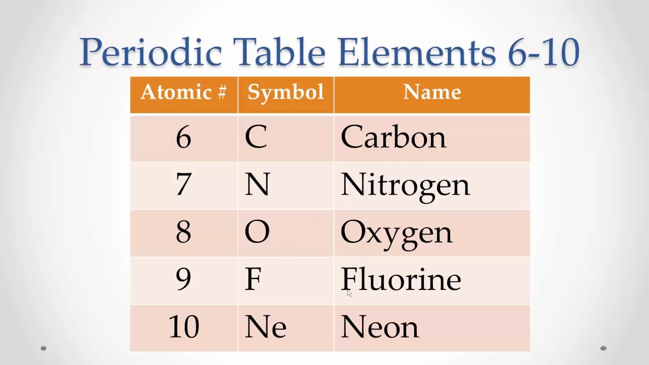 Periodic table elements 6 10 memorize repeat youtube periodic table elements 6 10 memorize repeat buycottarizona