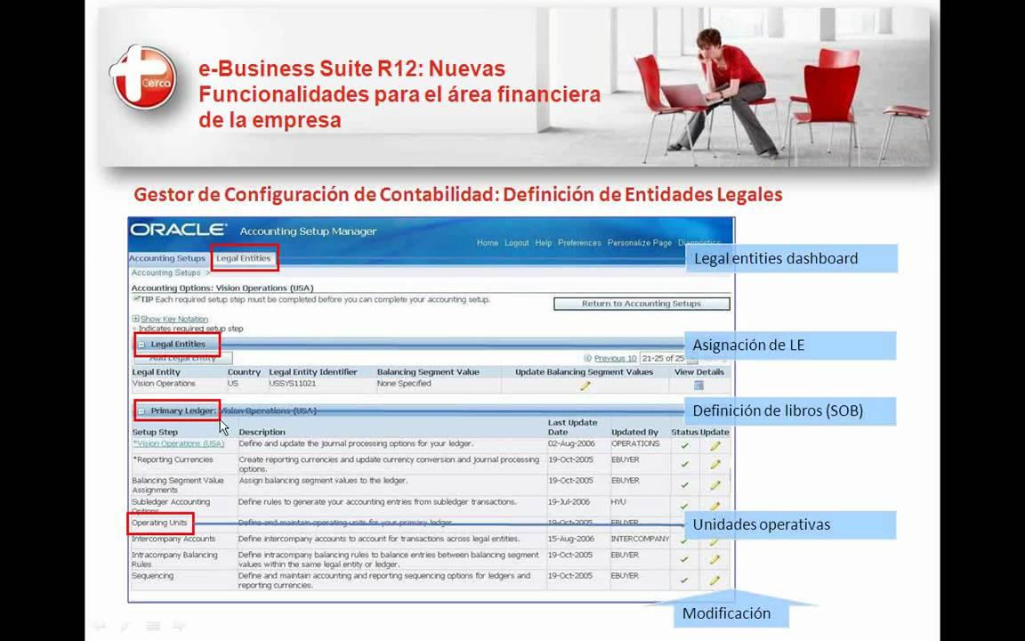 Oracle Ebusiness Suite R12 Funcionalidades área Financiera
