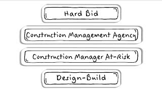 Choosing a Construction Project Delivery Method