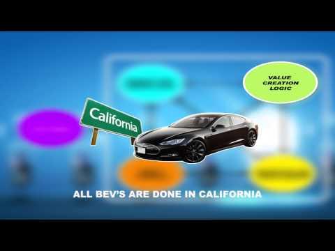 Business Model Innovation of Tesla Motors