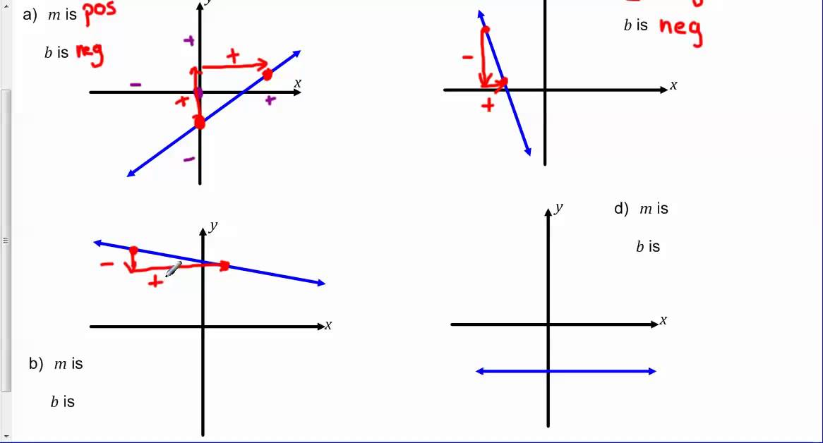 given graphs determine if m and b are positive  negative