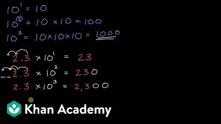 Multiplying and dividing bỳ powers of 10