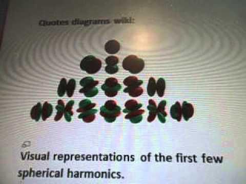 Line 22 7b220  Spherical Harmonics Negative Energy Atoms P Orbitals Formula WOW SETI