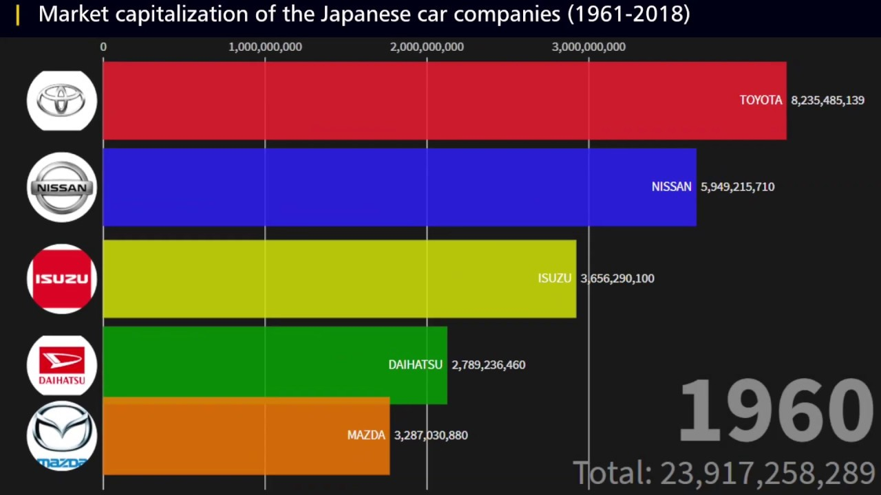 Top 10 Market Capitalization of the Japanese car Companies ...