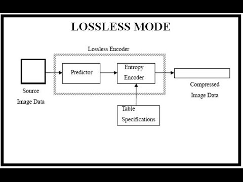 LOSSLESS MODE FOR IMAGE COMPRESSION