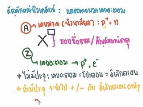 สัญลักษณ์นิวเคลียร์และการหาอนุภาคมูลฐาน