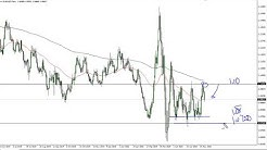 EUR/USD Technical Analysis for May 25, 2020 by FXEmpire