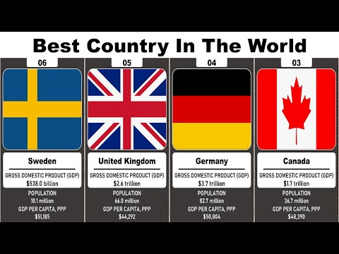World's Best Country In The World | Country Ranking 2019