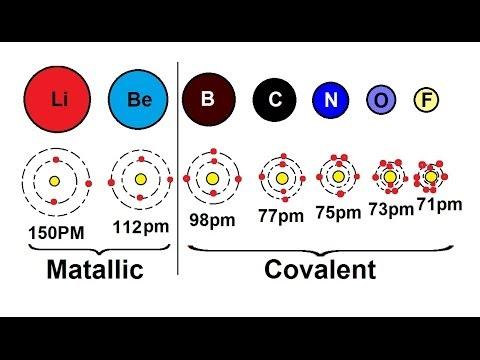Chemistry periodic variations 6 of 23 atomic radius what chemistry periodic variations 6 of 23 atomic radius what determines the radius 2nd period urtaz Images