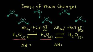 Enthalpy and phase changes | Thermodynamics | AP Chemistry | Khan Academy