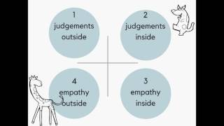 Non-violent communication: how to get your point across   Sylwia Wlodarska   TEDxUWCRCN