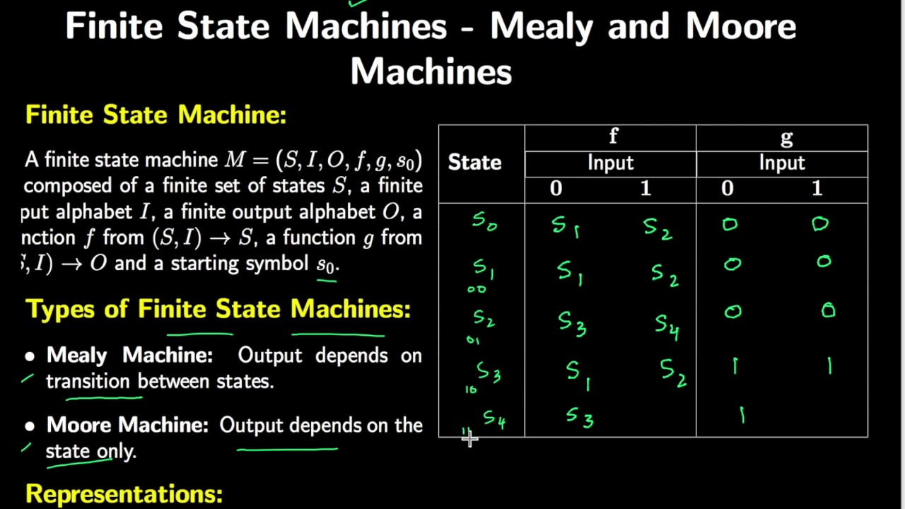 Finite State Machines  Mealy And Moore Types With Example