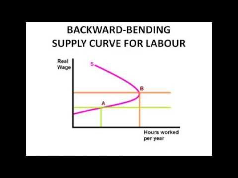 Economics A2 Level Unit 3 - The Demand and Supply of Labour